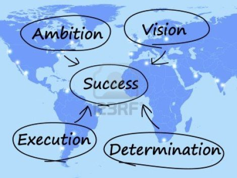 13480844-success-diagram-shows-vision-ambition-execution-and-determination